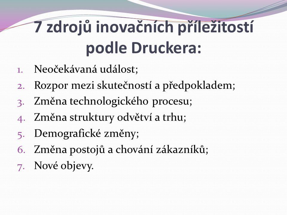 7 zdrojů inovačních příležitostí podle Druckera: