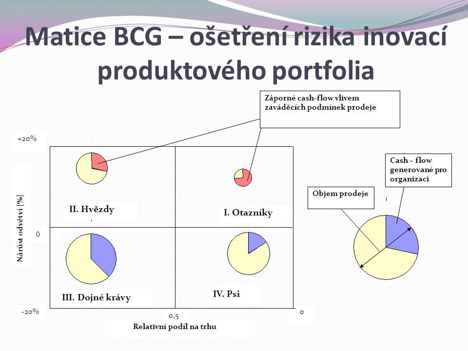 Matice BCG – ošetření rizika inovací produktového portfolia