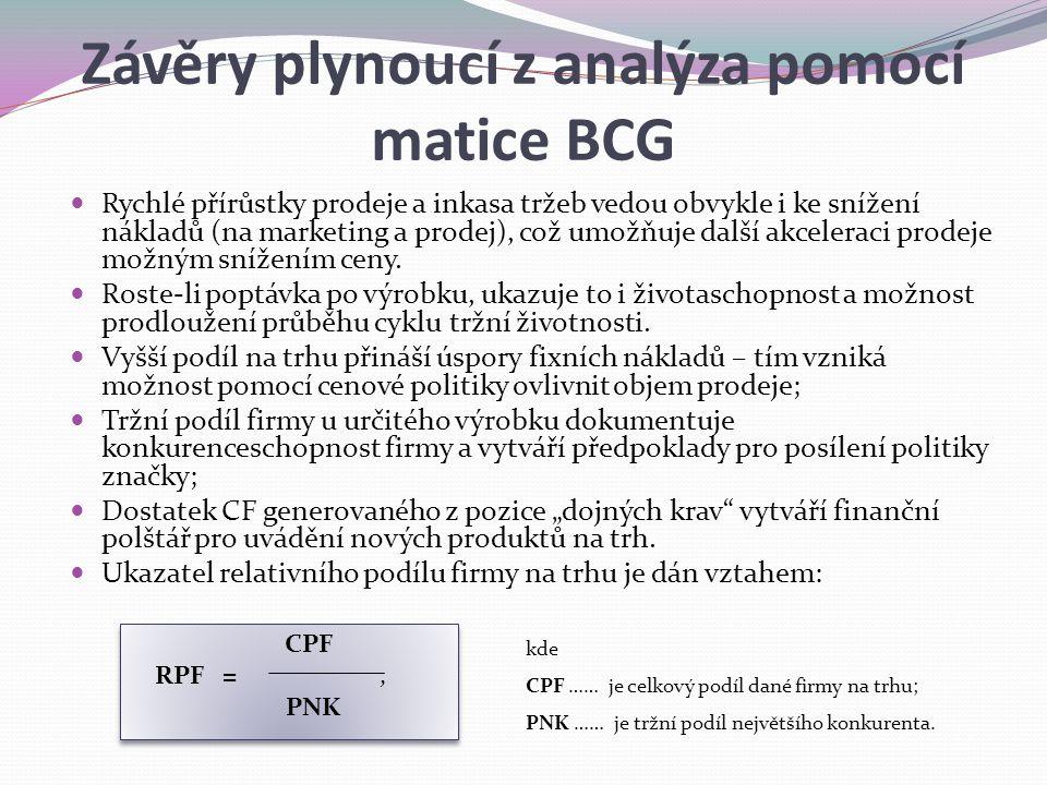 Závěry plynoucí z analýza pomocí matice BCG