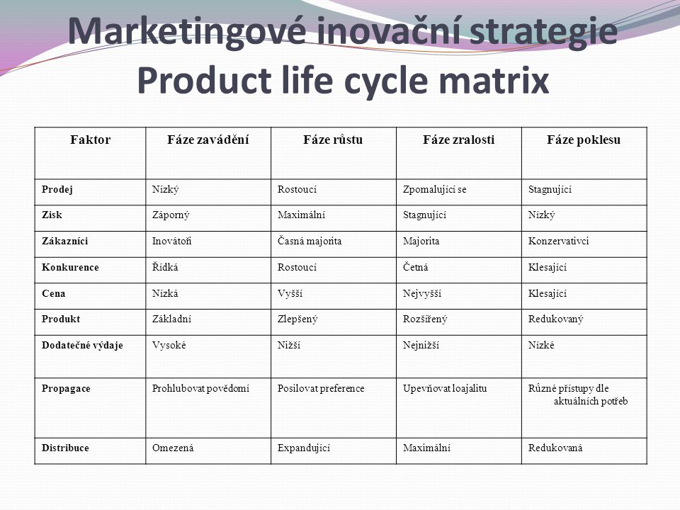 Marketingové inovační strategie Product life cycle matrix