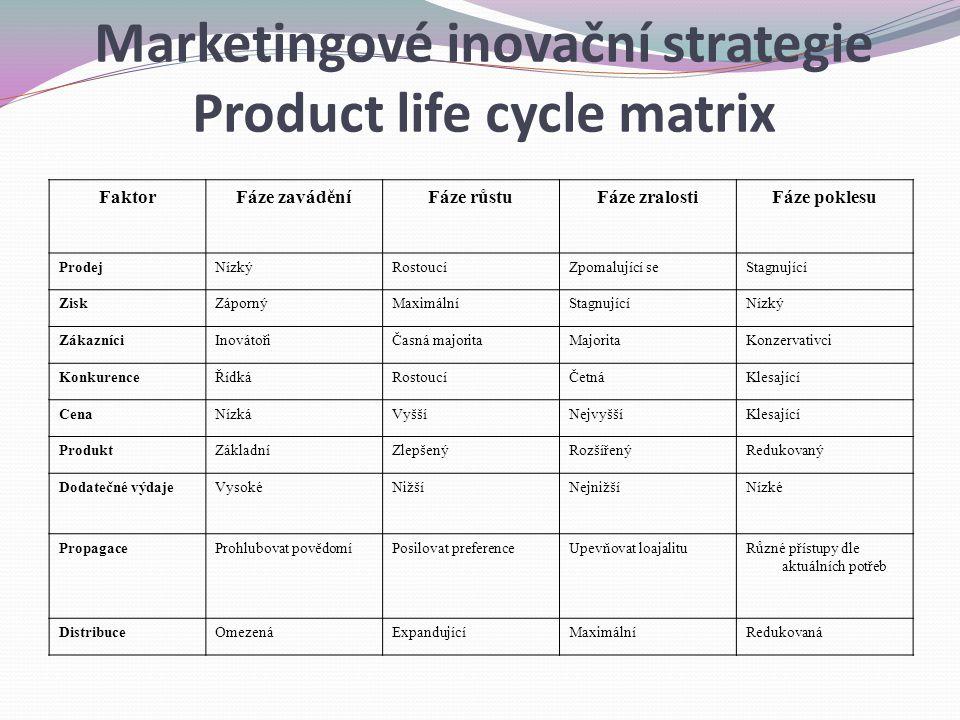 Marketingové inovační strategie Product life cycle matrix