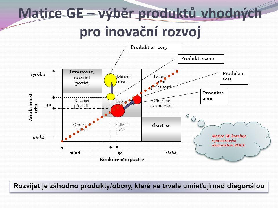 Matice GE – výběr produktů vhodných pro inovační rozvoj