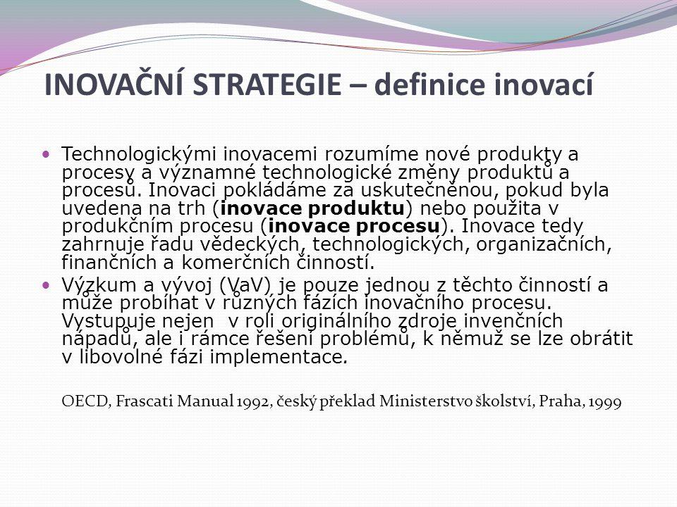 INOVAČNÍ STRATEGIE – definice inovací