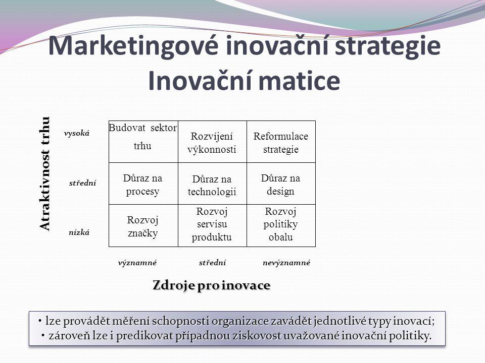 Marketingové inovační strategie Inovační matice