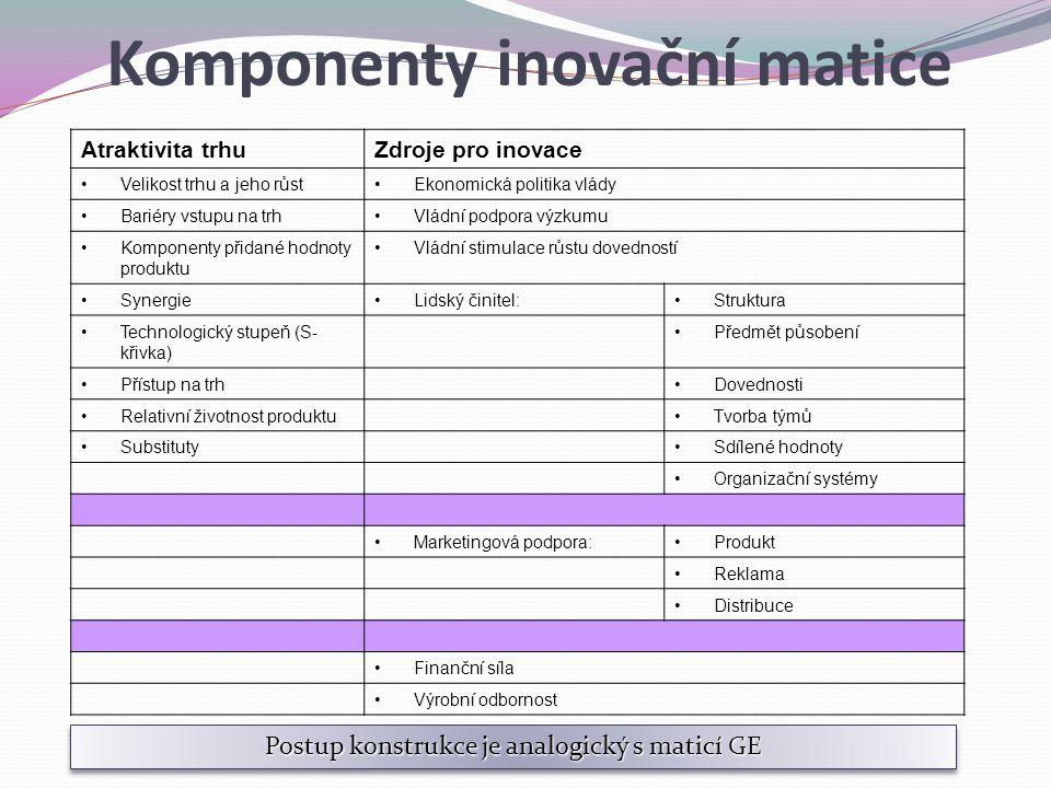 Komponenty inovační matice