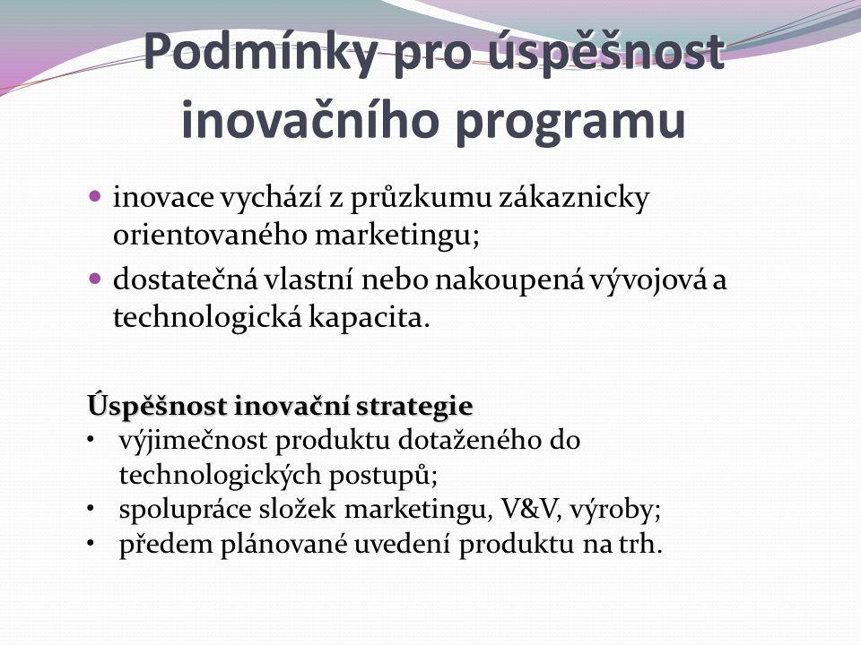 Podmínky pro úspěšnost inovačního programu