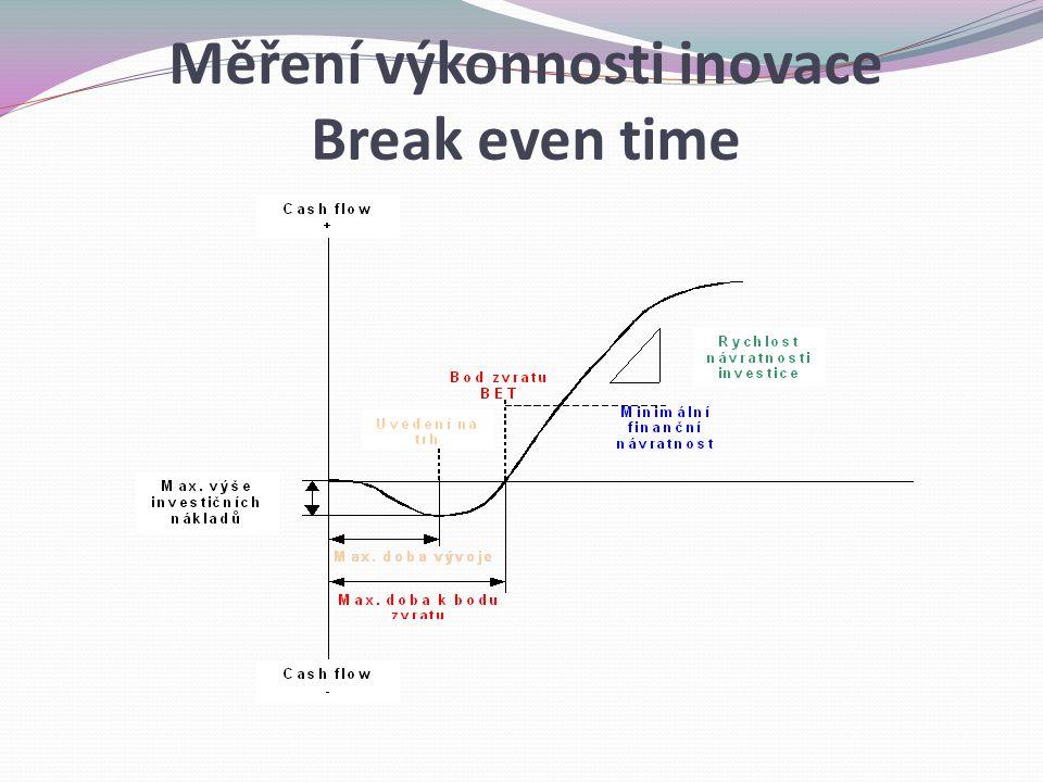 Měření výkonnosti inovace Break even time