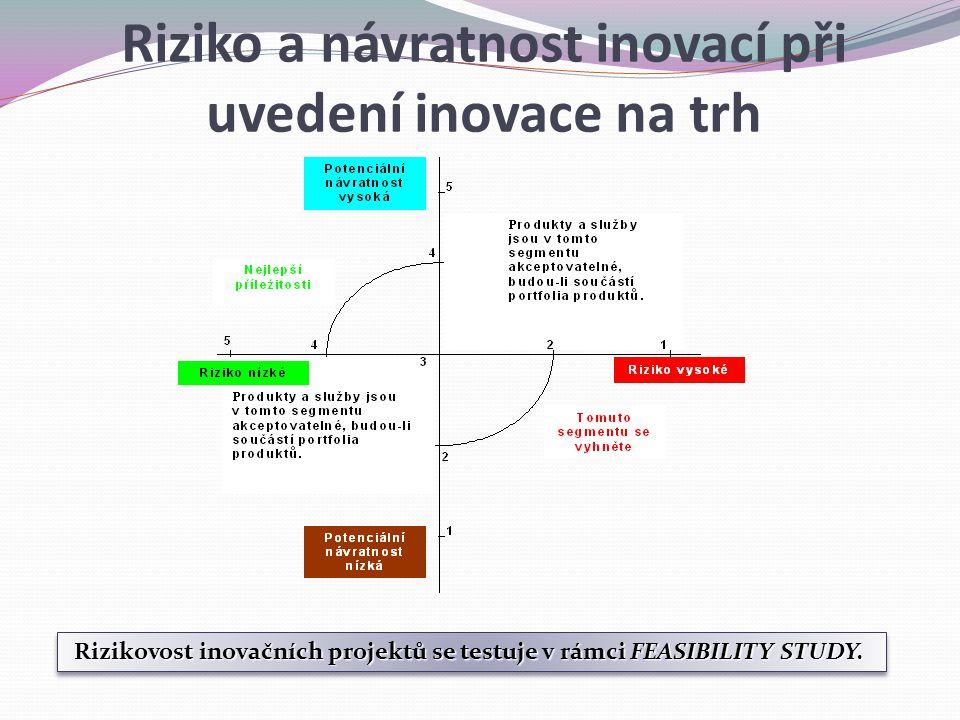 Riziko a návratnost inovací při uvedení inovace na trh