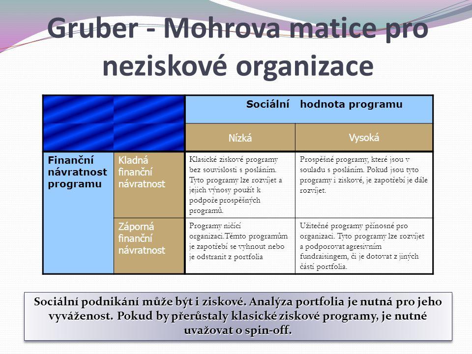 Gruber - Mohrova matice pro neziskové organizace