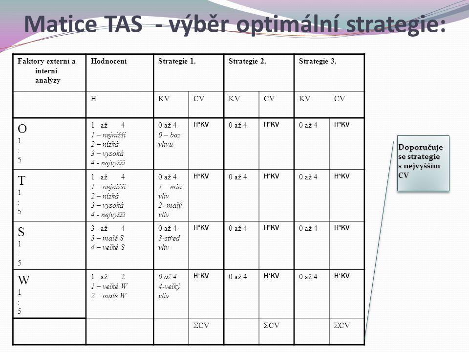 Matice TAS - výběr optimální strategie: