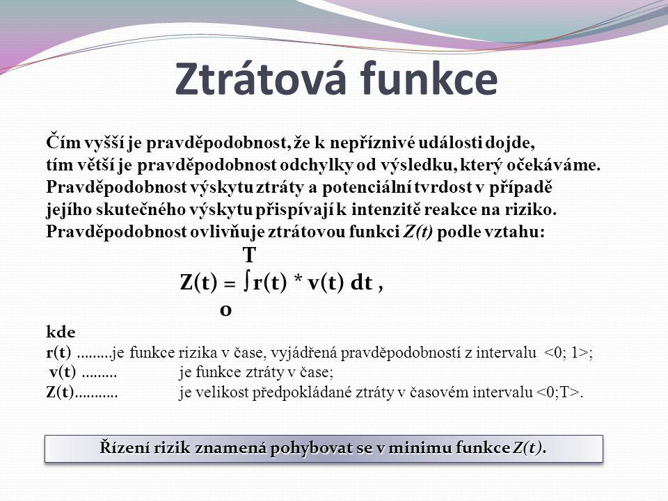 Řízení rizik znamená pohybovat se v minimu funkce Z(t).