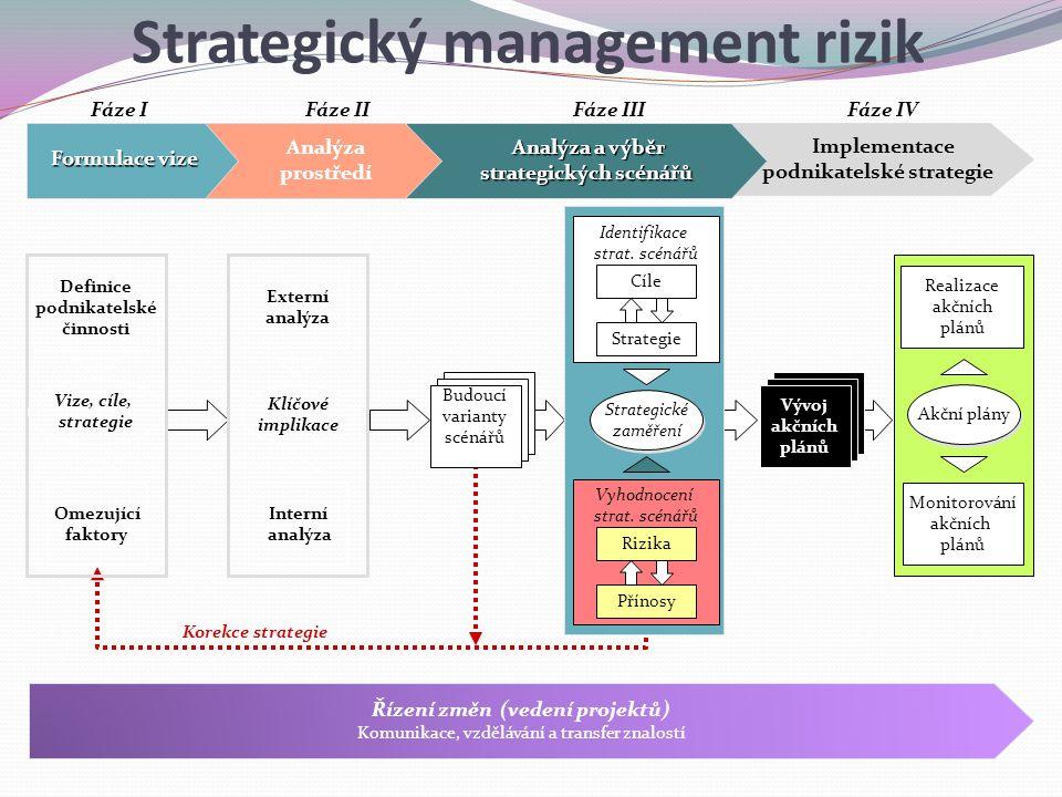 Strategický management rizik