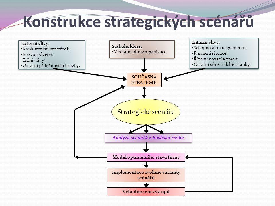 Konstrukce strategických scénářů