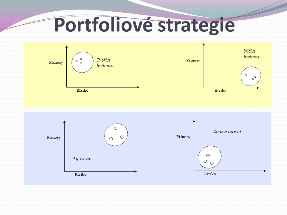 Portfoliové strategie