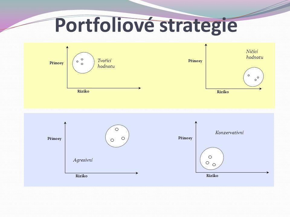 Portfoliové strategie