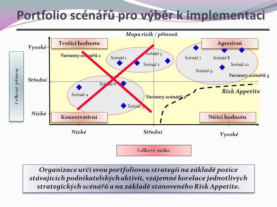 Portfolio scénářů pro výběr k implementaci