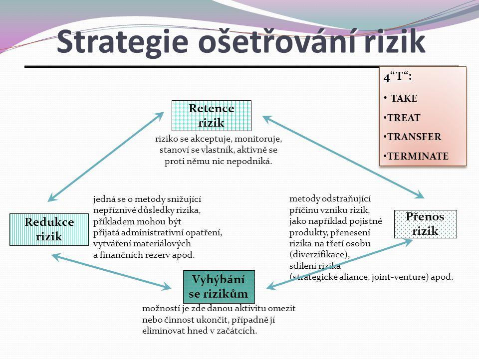 Strategie ošetřování rizik