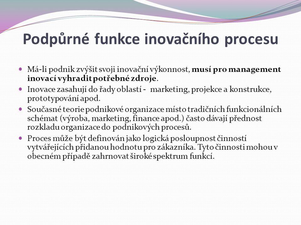 Podpůrné funkce inovačního procesu