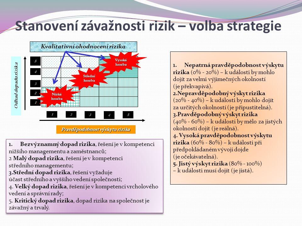 Stanovení závažnosti rizik – volba strategie