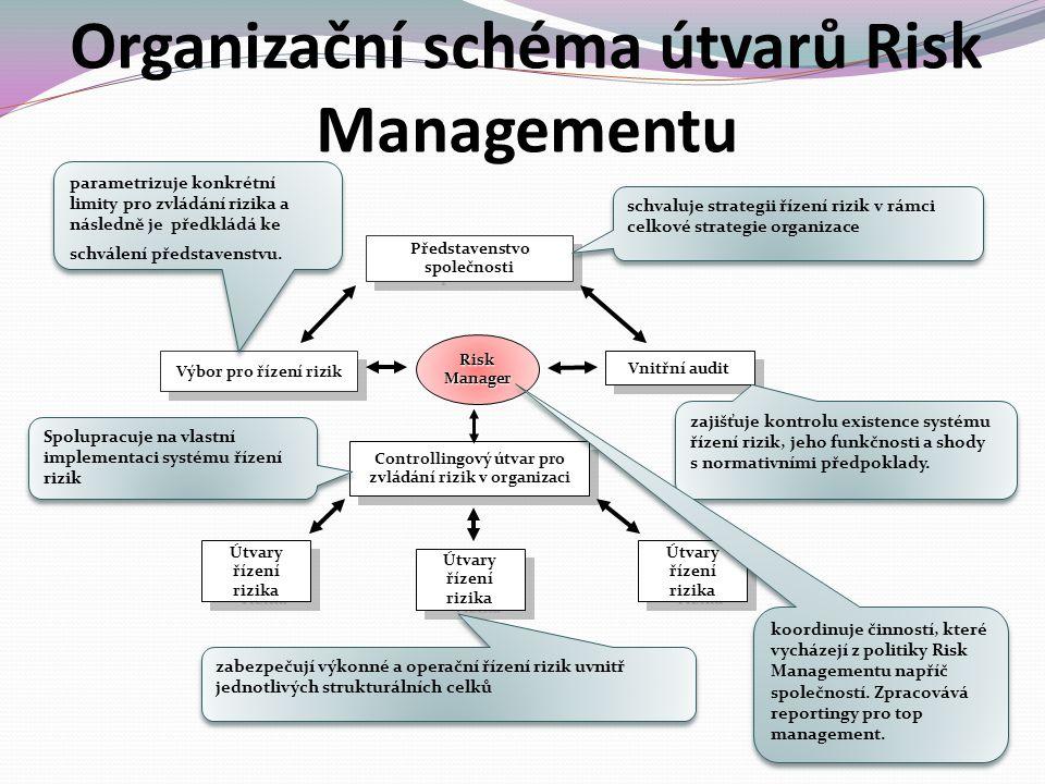 Organizační schéma útvarů Risk Managementu