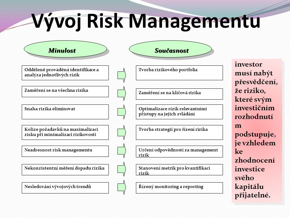 Vývoj Risk Managementu