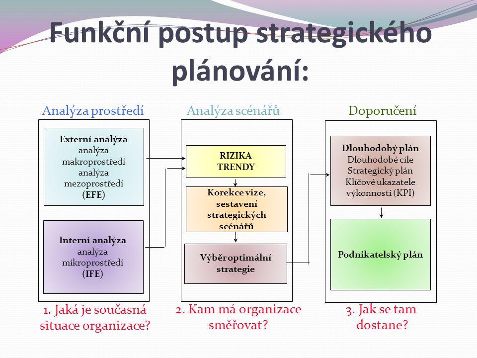 Funkční postup strategického plánování: