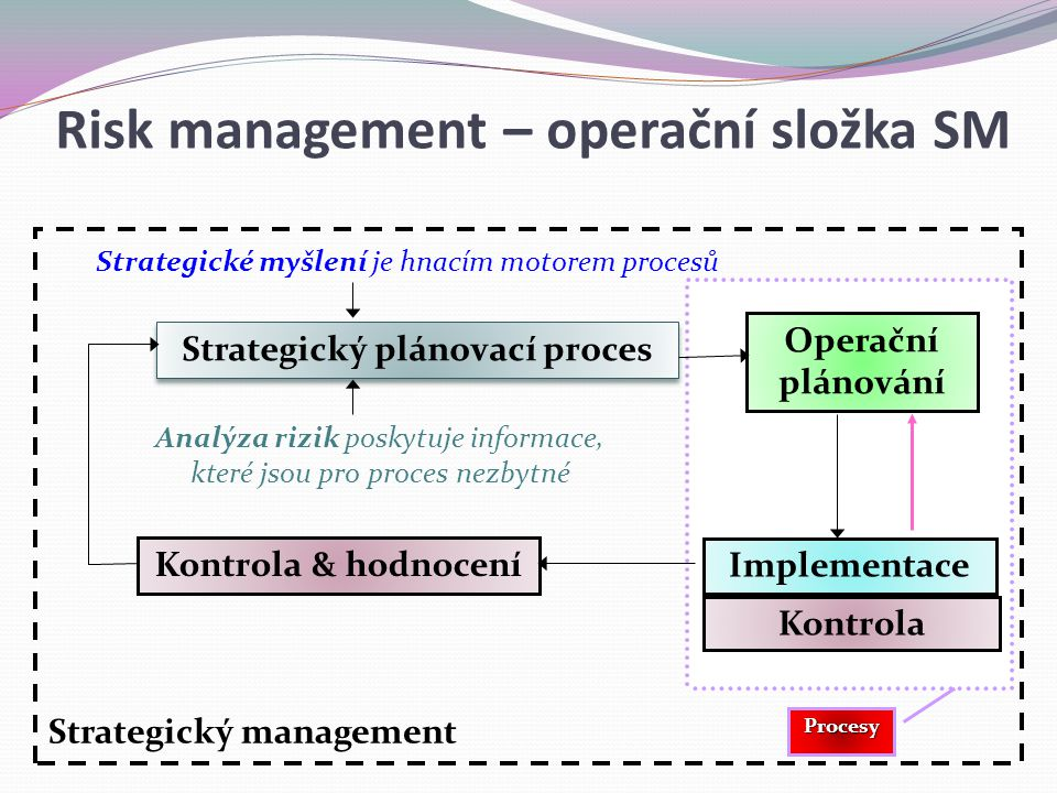 Risk management – operační složka SM