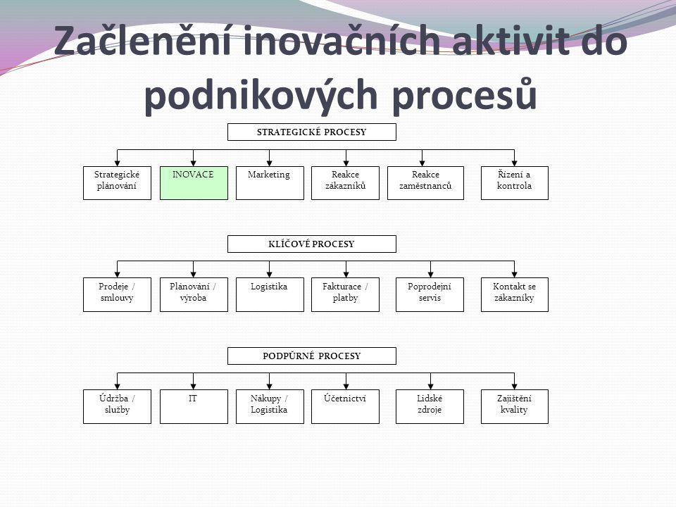 Začlenění inovačních aktivit do podnikových procesů