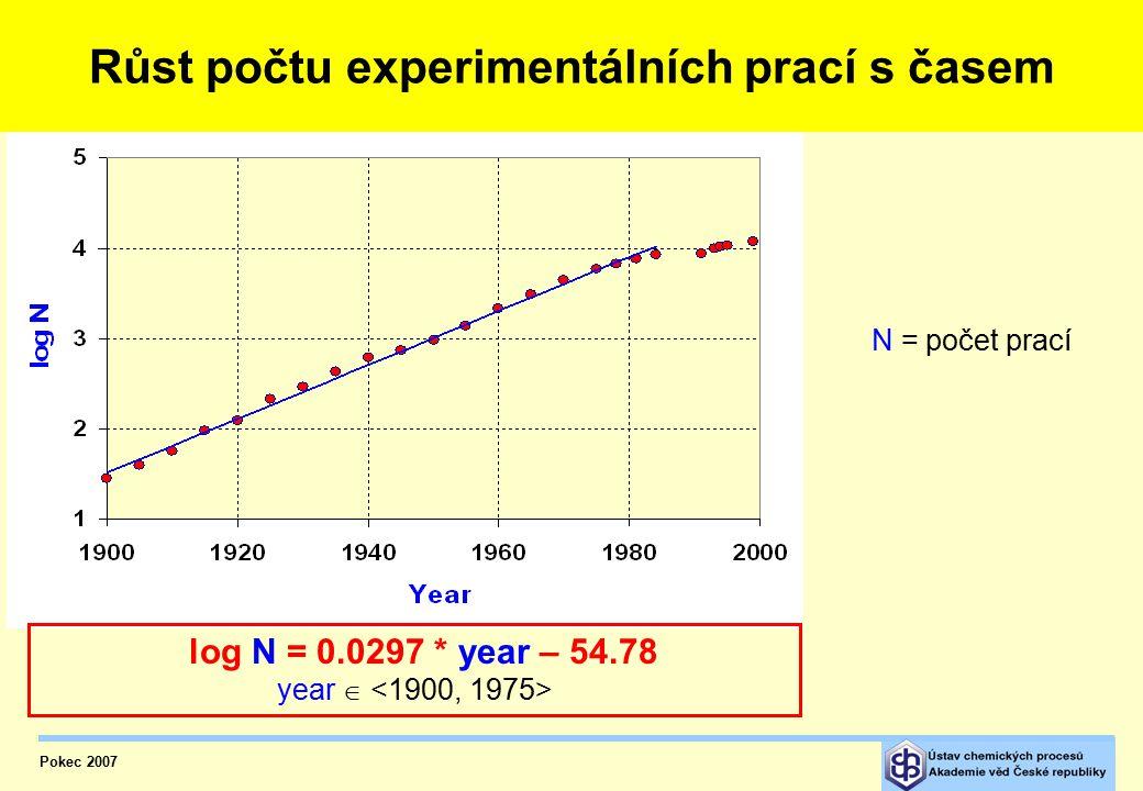 Růst počtu experimentálních prací v čase