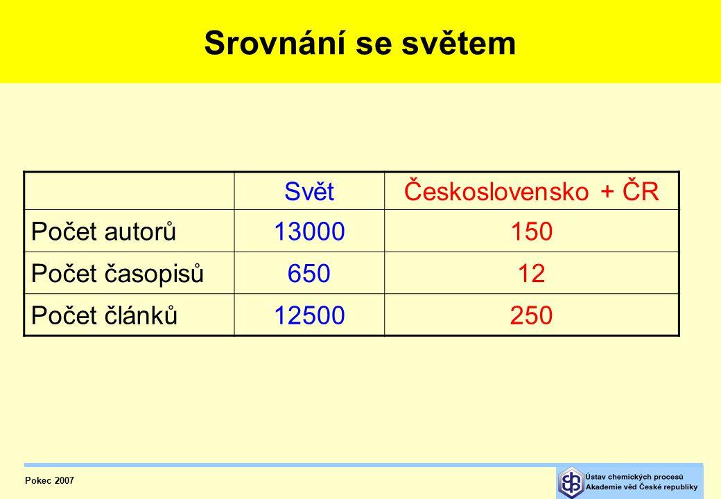 Srovnání se světem Svět Československo + ČR Počet autorů 13000 150