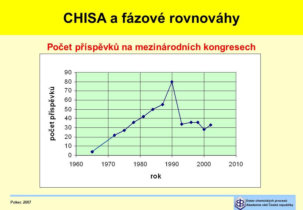CHISA a fázové rovnováhy – počet příspěvků