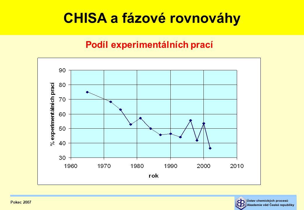 CHISA a fázové rovnováhy – podíl experimentů