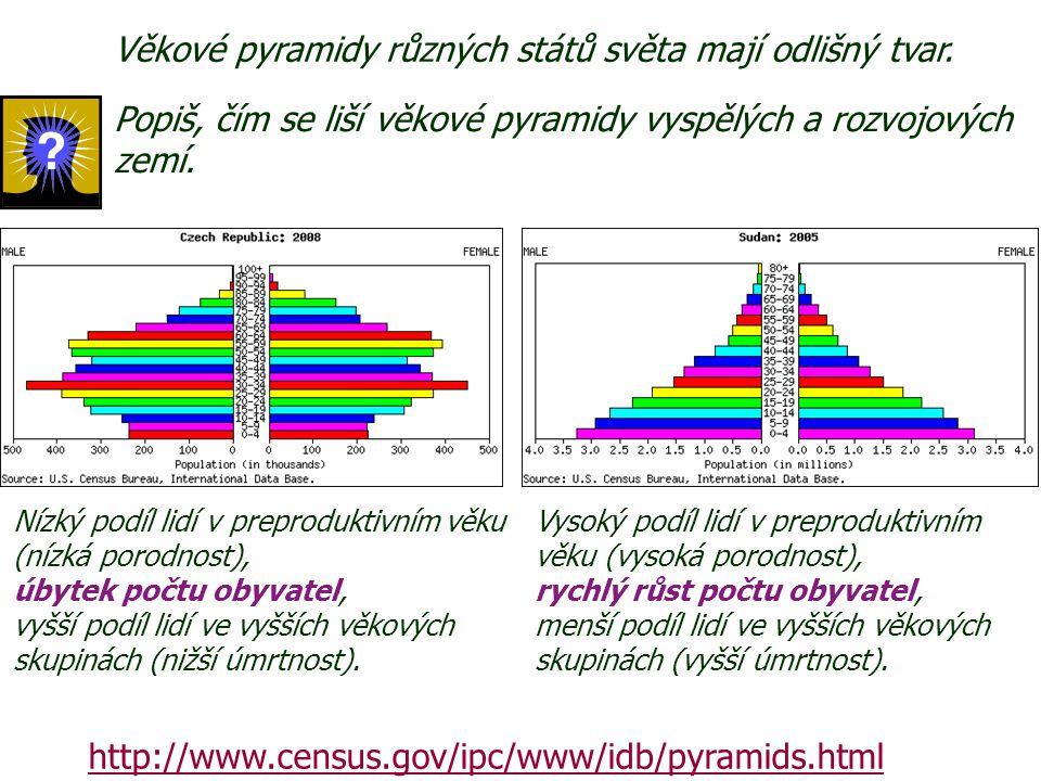 Věkové pyramidy různých států světa mají odlišný tvar.