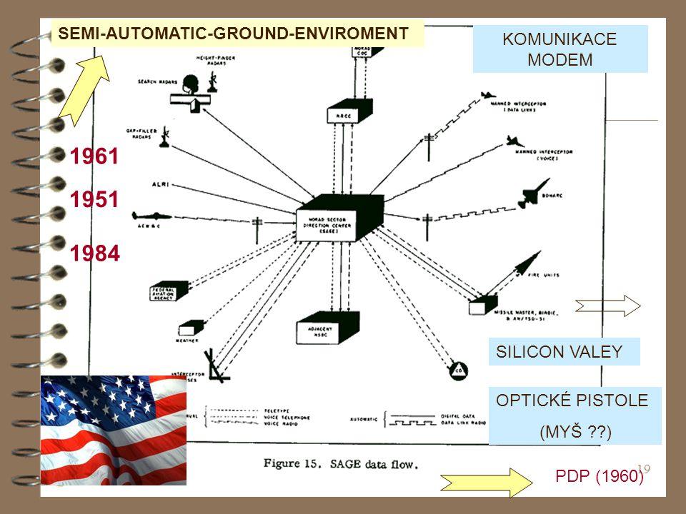 1961 1951 1984 SEMI-AUTOMATIC-GROUND-ENVIROMENT KOMUNIKACE MODEM