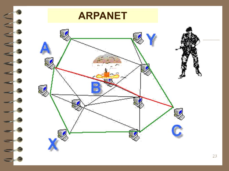 ARPANET (c) 1999. Tralvex Yeap. All Rights Reserved
