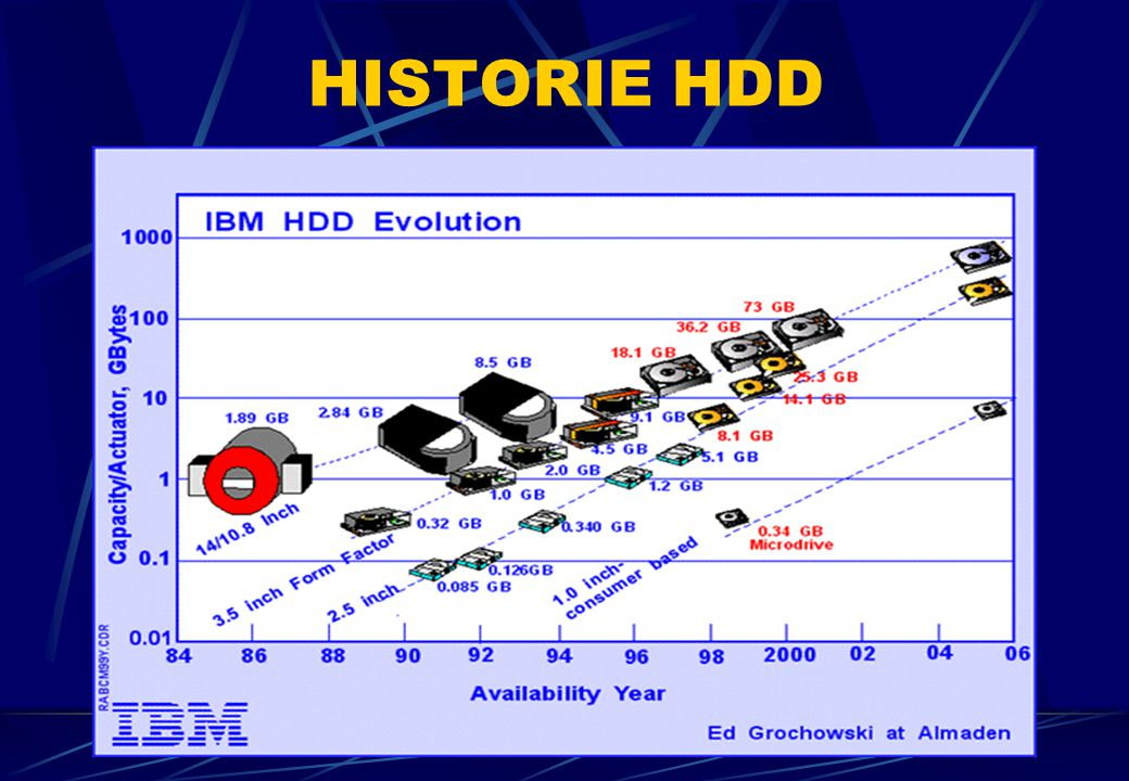 HISTORIE HDD