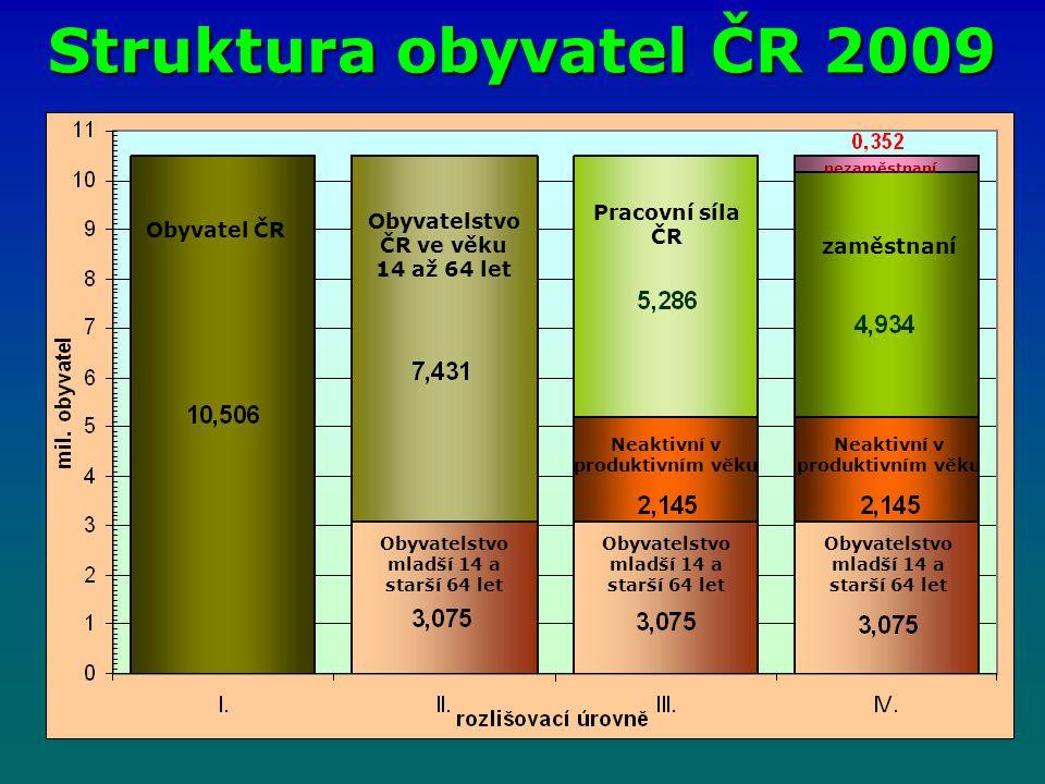 Struktura obyvatel ČR 2009 Pracovní síla ČR