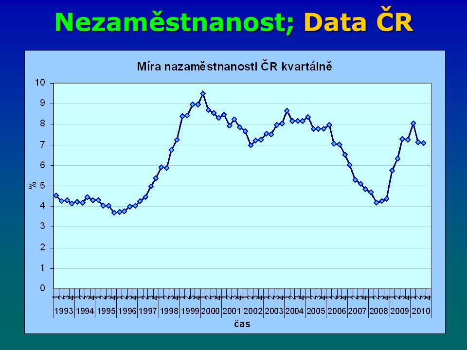 Nezaměstnanost; Data ČR