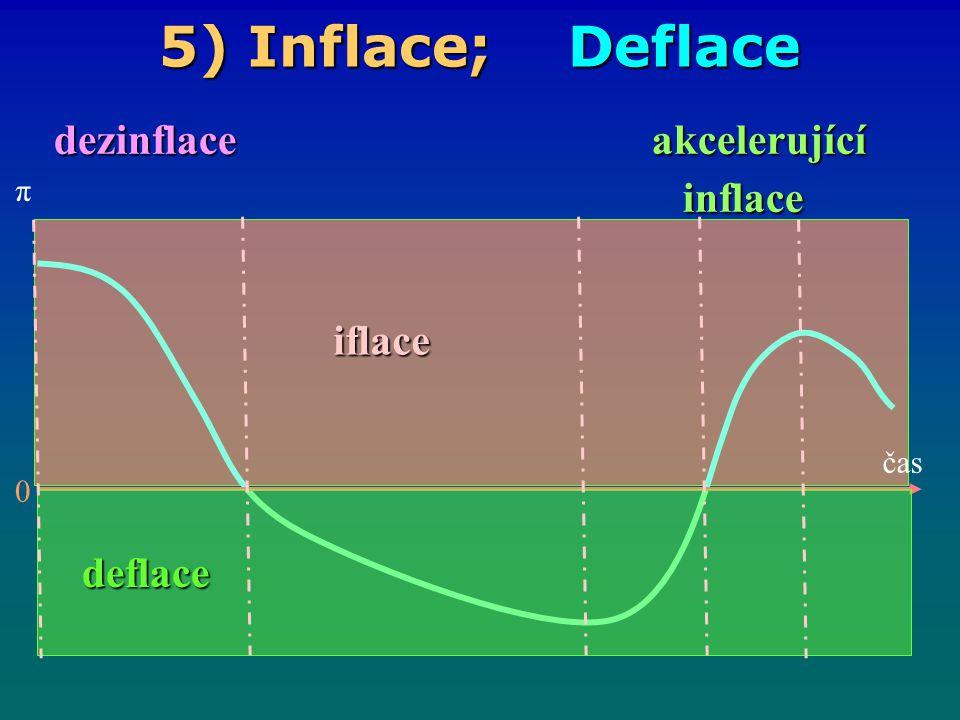 dezinflace akcelerující inflace
