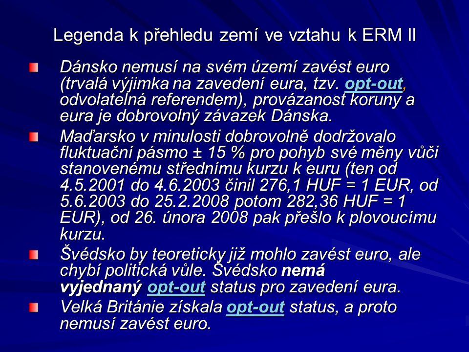 Legenda k přehledu zemí ve vztahu k ERM II