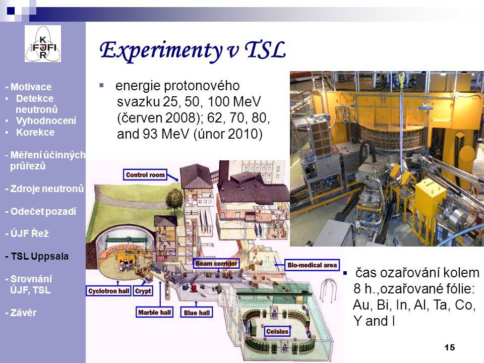 Experimenty v TSL energie protonového svazku 25, 50, 100 MeV