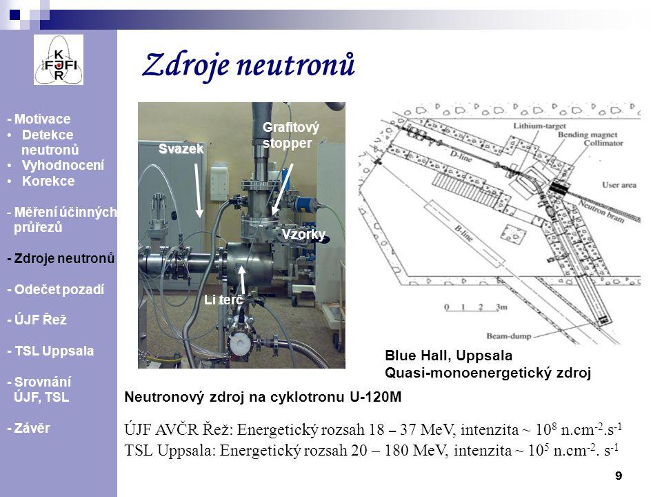 Zdroje neutronů Svazek. Li terč. Grafitový stopper. Vzorky. - Motivace. Detekce. neutronů. Vyhodnocení.