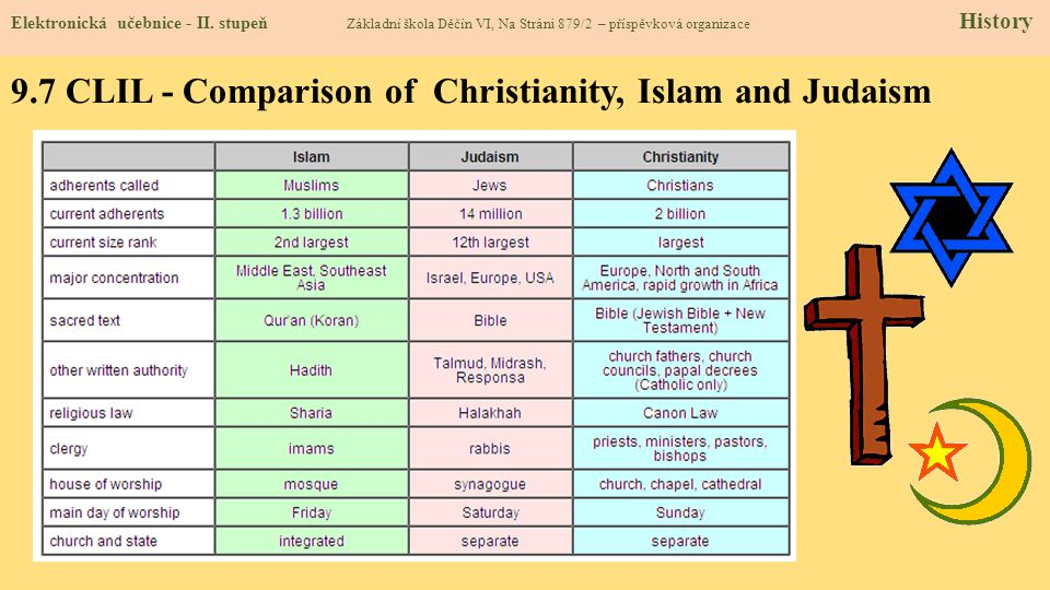 9.7 CLIL - Comparison of Christianity, Islam and Judaism