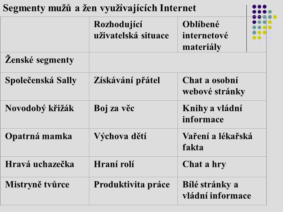 Segmenty mužů a žen využívajících Internet
