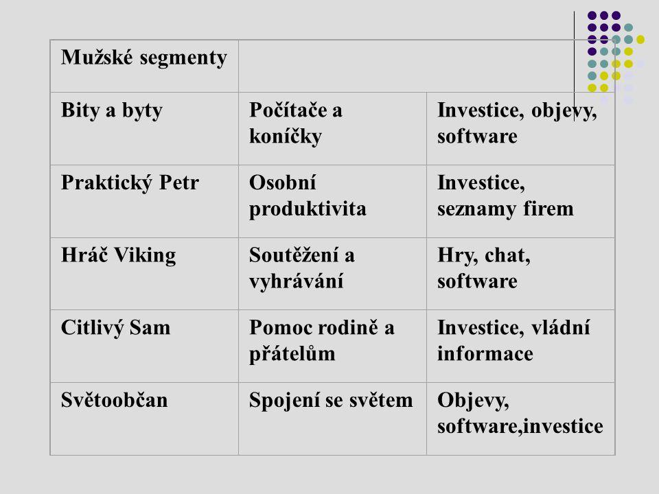 Mužské segmenty Bity a byty. Počítače a. koníčky. Investice, objevy, software. Praktický Petr.