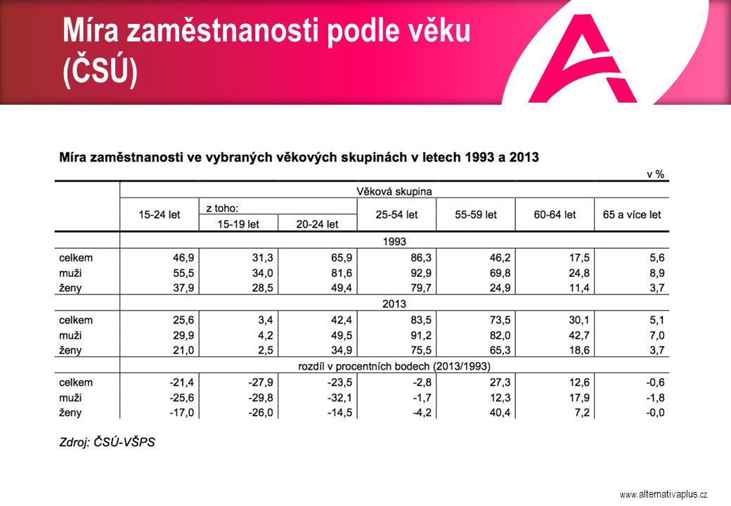 Míra zaměstnanosti 55 – 64 let v EU (2013, ČSÚ)