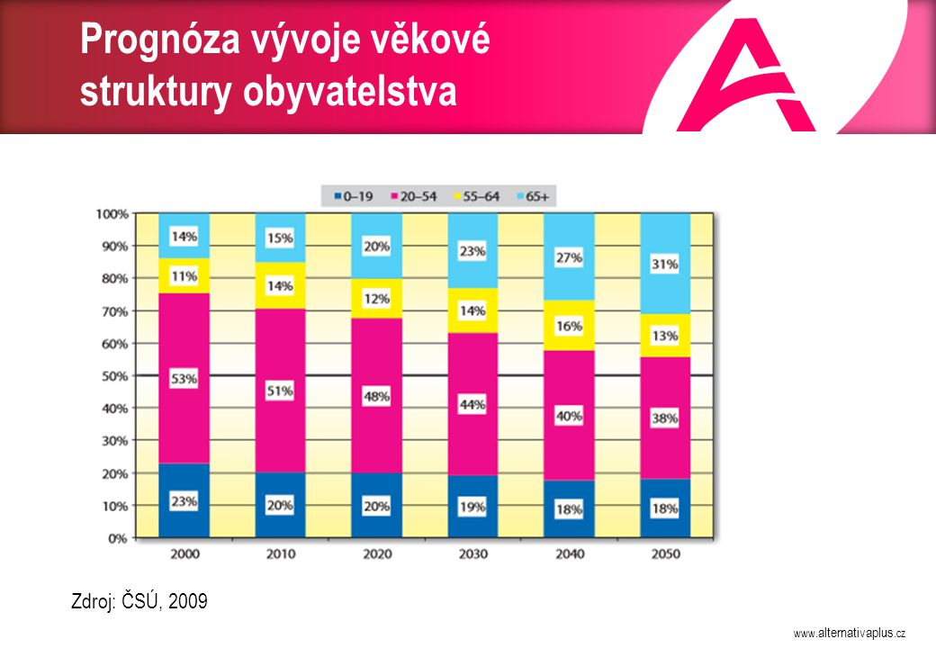 Podíl obyvatel ve věkové skupině 0 – 14 a 65+