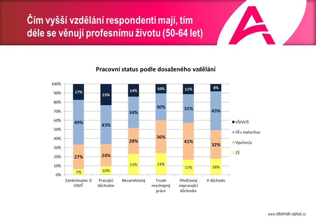 Autostereotypy 94 % respondentů vnímá ztrátu práce