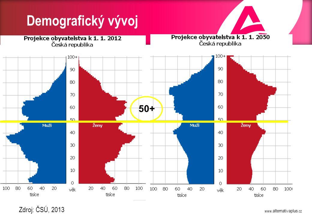 Prognóza vývoje věkové struktury obyvatelstva