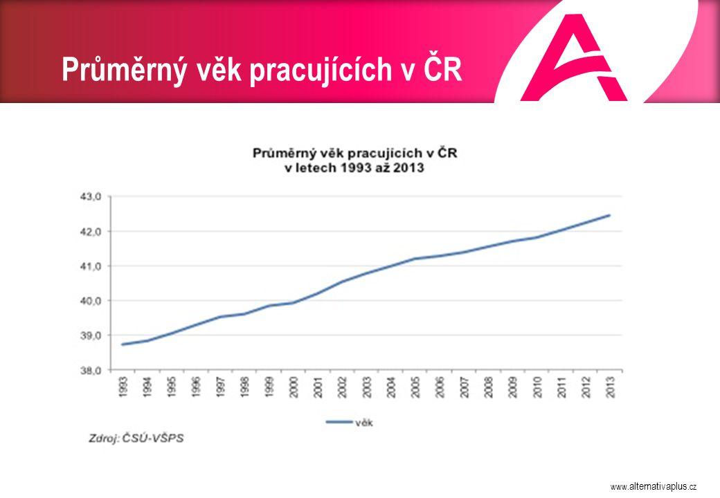 Míra zaměstnanosti podle věku (ČSÚ)